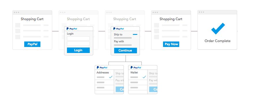PayPal checkout process