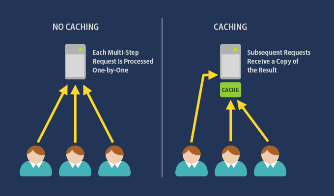 caching for website speed