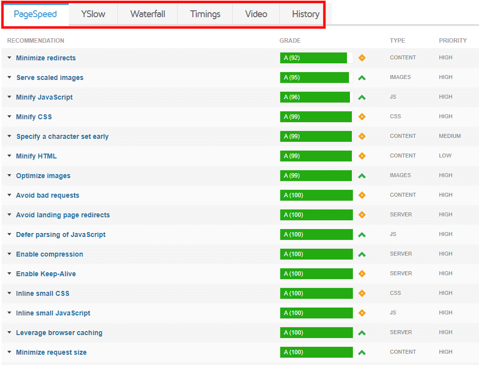 GTmetrix website speed test results