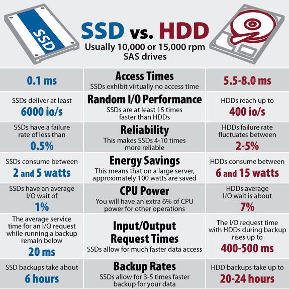 Website speed - ssd vs hdd